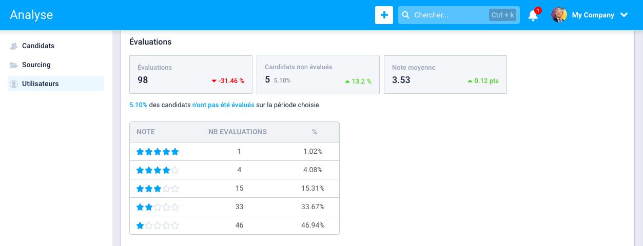 N - Analyser la performance des utilisateurs 2