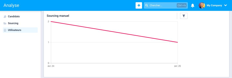 N - Analyser la performance des utilisateurs 3